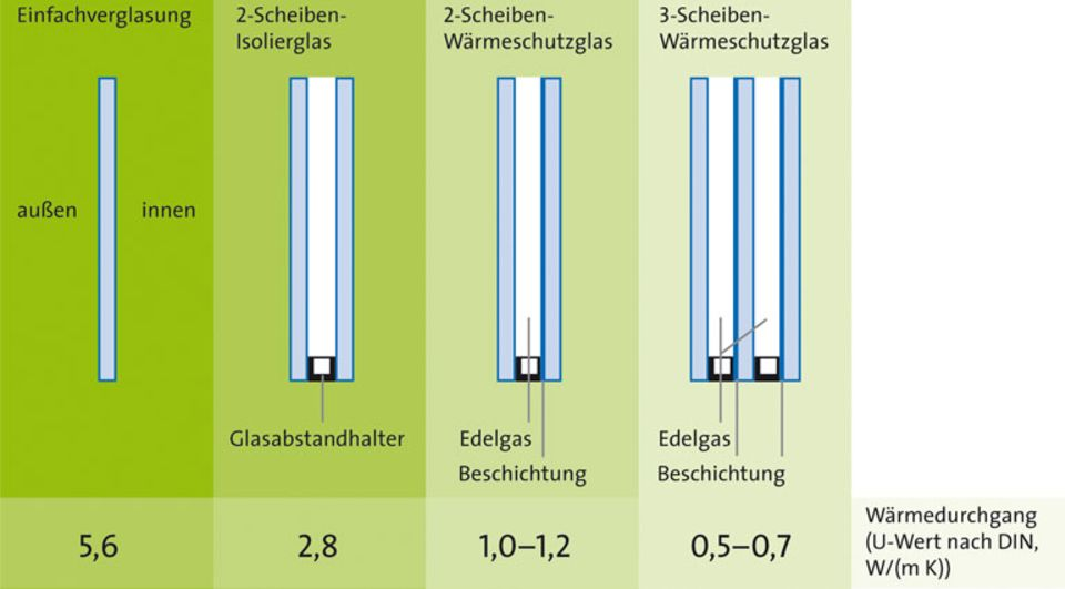 Fenster austauschen – wann lohnt die Sanierung?