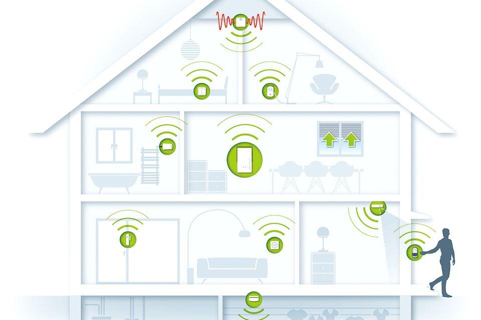Übersicht eines Smart Homes